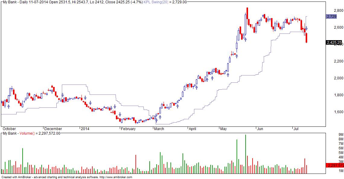 KPL Swing (breakout trading system)